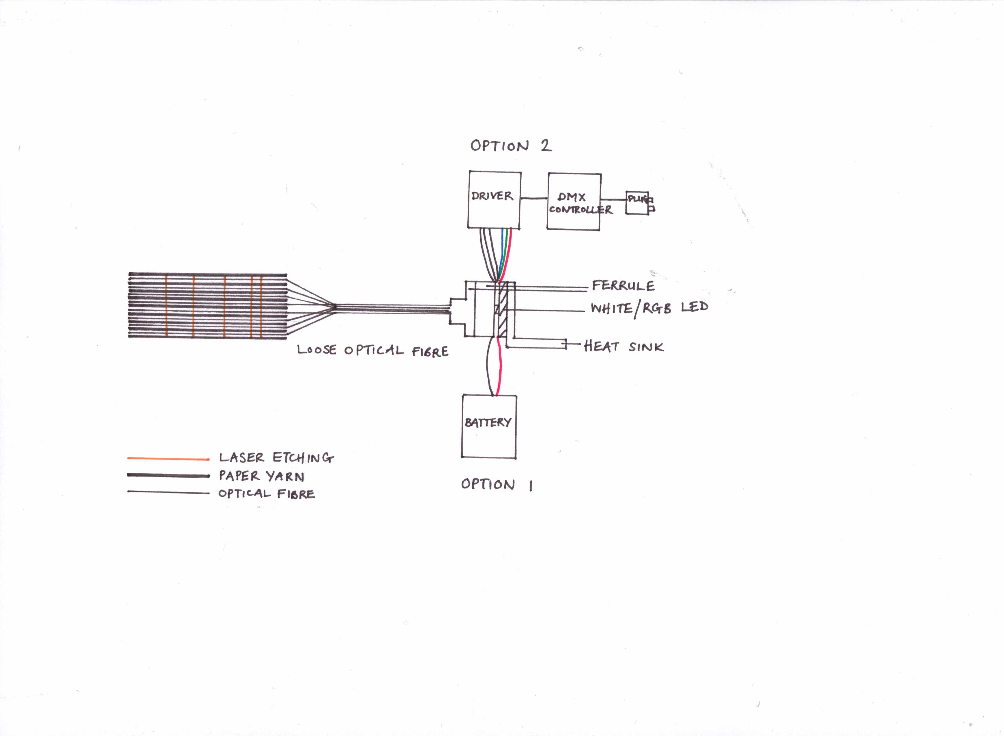 S Taylor diagram