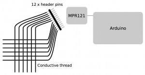 Centroid sensor overview