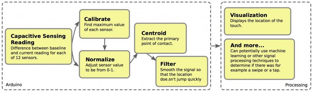 Centroid system diagram